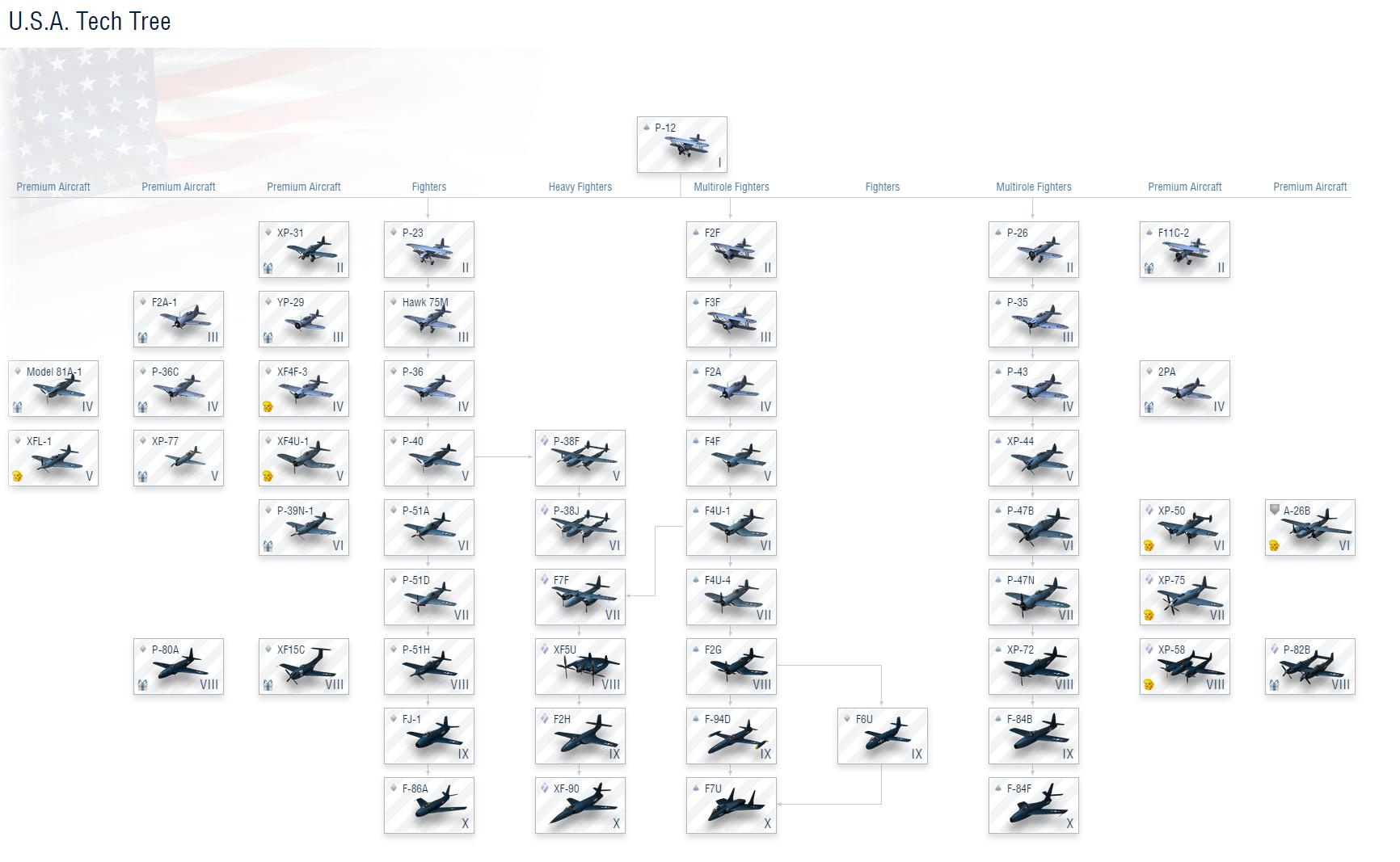 American Aircraft | World of Warplanes